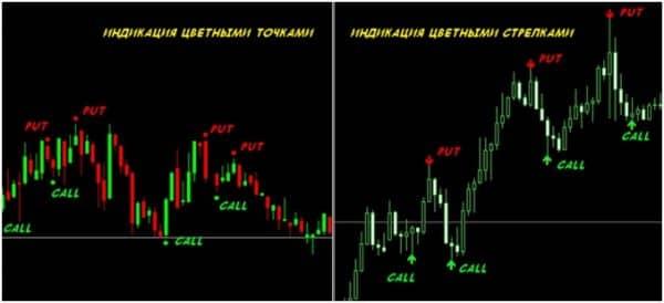 Индикаторы Binary Options Signals – индикаторы стрелочные?