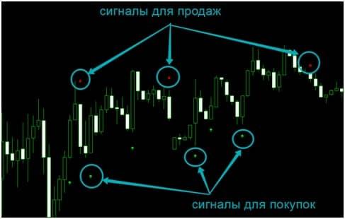 Индикатор Signal Arrow