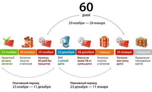Кредитная карта «Альфа-Банка»