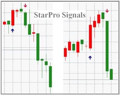 Как индикатор Star PRO Signals скачать правильно?