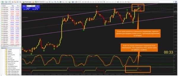 Индикатор Forex Signal 30 – для продажи и только?