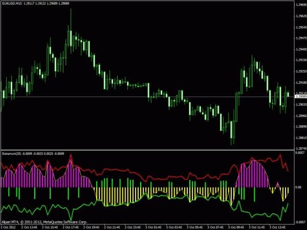 Индикатор High Low Signal
