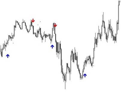 Индикатор Vulkan Profit