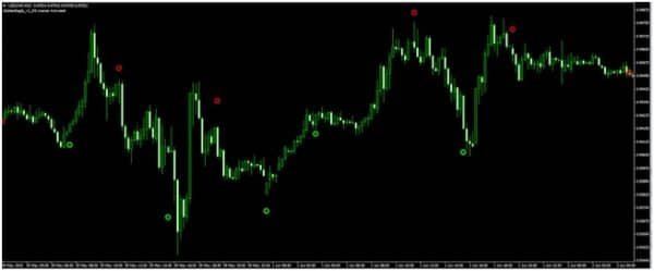 Holy Signal – индикатор разворота