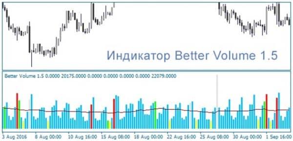 Как расшифровать сигналы индикатора объемов Better Volume