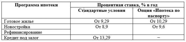 Ипотека от ПАО «Альфа-Банка» в 2019 году: ставки в % и условия