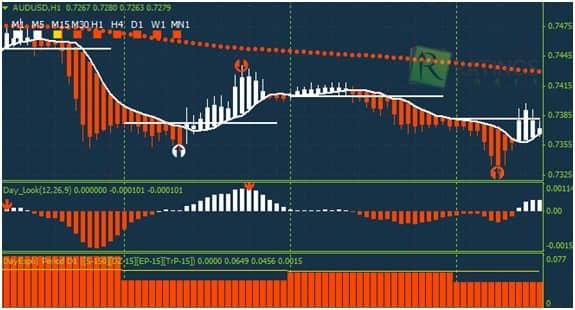 Индикатор Day Signal Arrow
