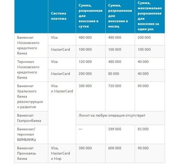 Банки-партнеры «Альфа-Банка» для снятия и вложения бесплатно для частных/юридических лиц