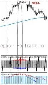 Особенности Abha Center Timing Signal Avg индикатора
