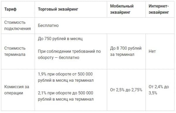 «Альфа-Банк»: тарифы для юридических лиц