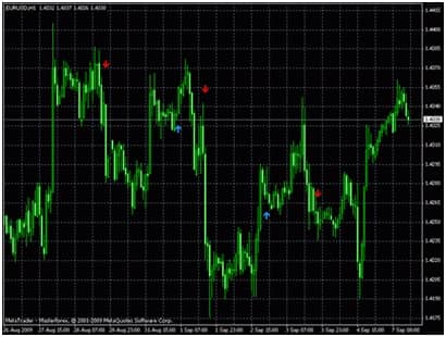 Преимущества Skdon Trend Signal 2008