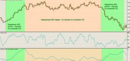 Индикатор CCI стратегии