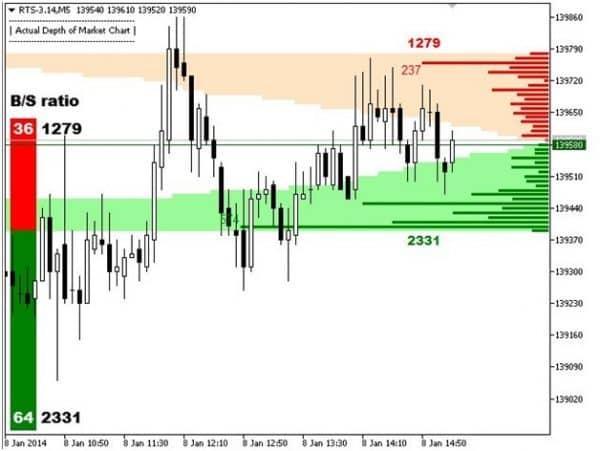 Принцип действия Market Depth Forex