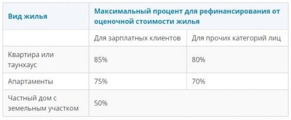 Online-калькулятор ипотеки «Альфа-Банка» на рефинансирование