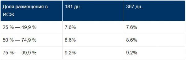 Существующие в АО «Газпромбанк» сберегательные счета