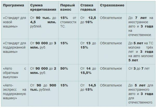 Как взять в АО «Газпромбанк» автокредит? Установленные процентные ставки и условия программ