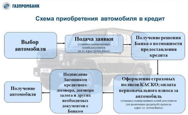 газпромбанк кредит на автомобиль
