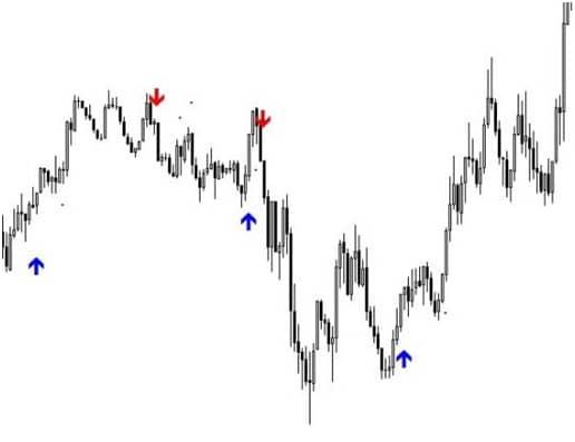 Примеры использования индикатора на Форекс Vulkan Profit