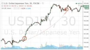 Рынок Форекс. Как начать зарабатывать на валютных парах