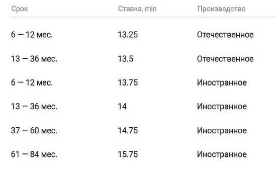 Автокредит в «Газпромбанке». Единые условия
