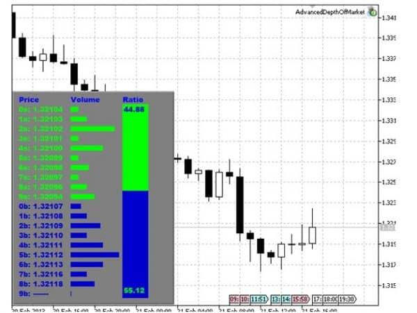 Зачем нужен Market Depth индикатор?