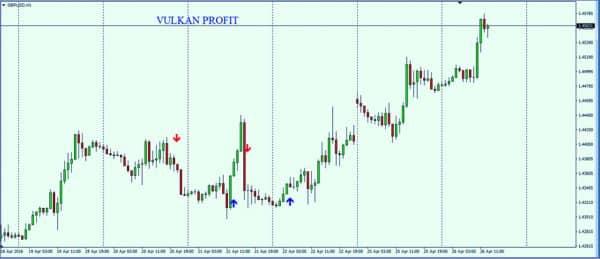 Как работать с Форекс индикатором Vulkan Profit
