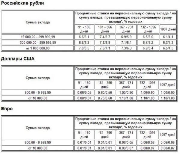 Открытие в «Газпромбанке» накопительного счета. Проценты