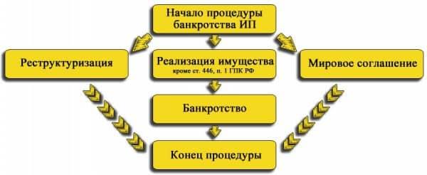 Порядок признания ИП банкротом. Продажа личного имущества индивидуального предпринимателя