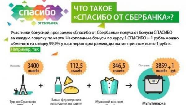 Сколько действуют бонусы-баллы «Спасибо» от «Сбербанка России»?