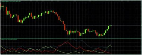 Индикатор волатильности на Форекс: ADX