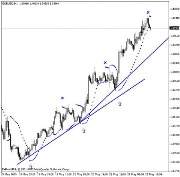 Параболик: индикатор торговой системы Форекс