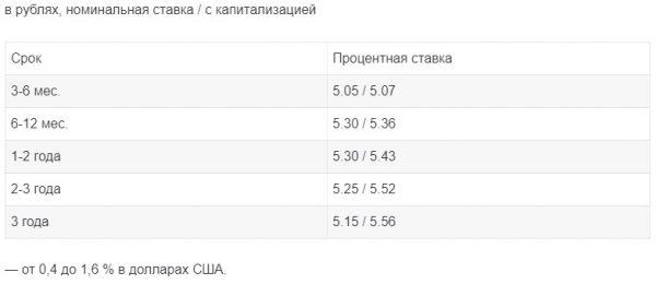 Какие в «Сбербанке РФ» установлены ставки по вкладам для пенсионеров, открываемые online?