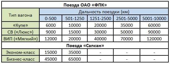 Получение в АО «Газпромбанк» карточки «РЖД Бонус»