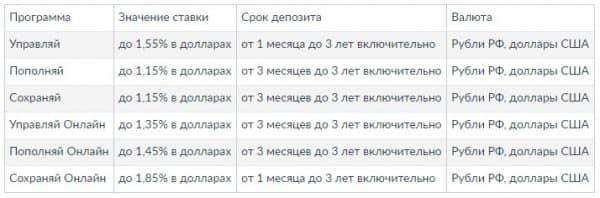 Валютные вклады «Сбербанка России». Основные преимущества