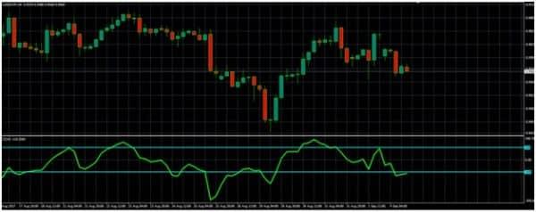 CCI:индикатор, показывающий волатильность на рынке Форекс