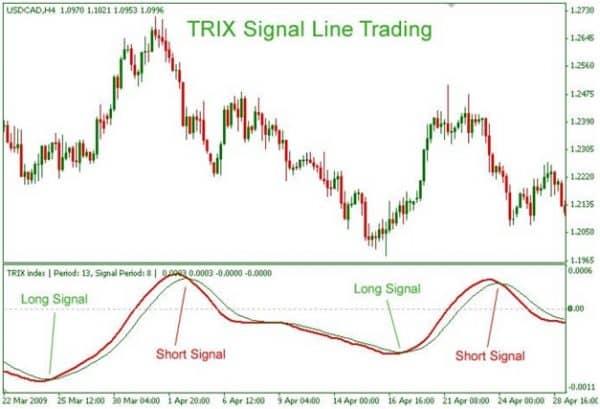 Индикатор TRIX. Воплощение простоты и элегантности