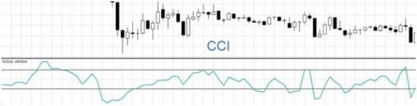 Weighted WCCI. Усовершенствованный индекс торгового канала