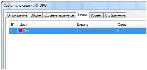 Индикатор DPO: настройки и характеристики параметров
