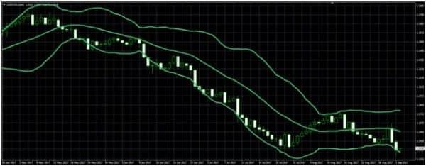 Индикатор волатильности валютных пар: полосы Боллинджера