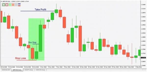 Покупки по стратегии Red Green Candle для MT4