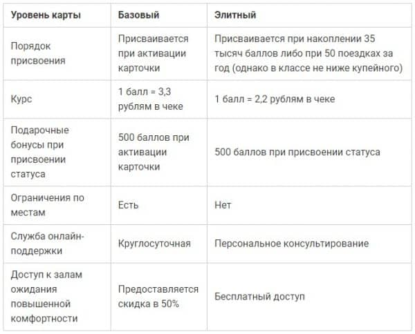 Как в АО «Газпромбанк» получить «РЖД Бонус»?