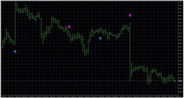 Трендовый индикатор ASCTrend. Краткое описание