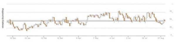 Свойства индикатора рыночных настроений Кайман