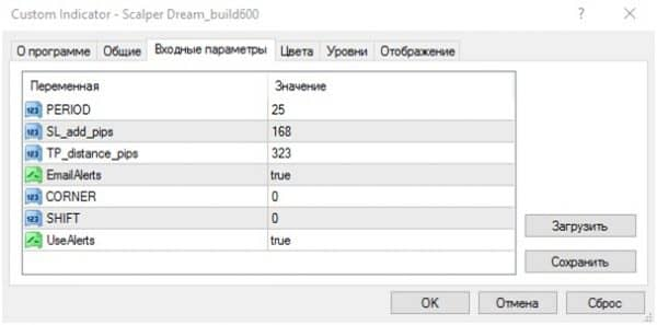 Scalper Dream. Краткий обзор индикатора