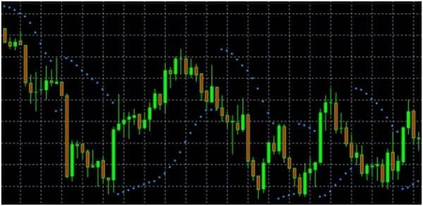 Торговля по параболику при использовании других индикаторов