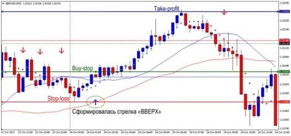Сигналы на покупку по стратегии M15 Форекс Easy System