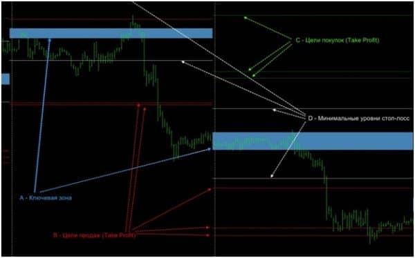 Использование Evolution-options на валютном рынке Forex
