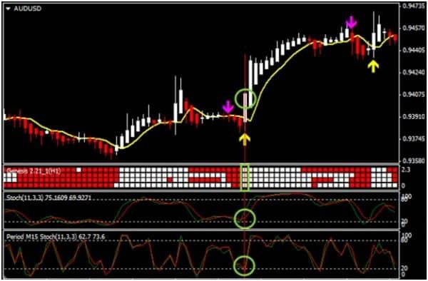 Правила длинных позиций по системе Genesis Matrix Trading