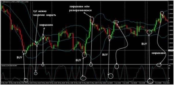 Форекс стратегия Стохастик «Трендовый канал»
