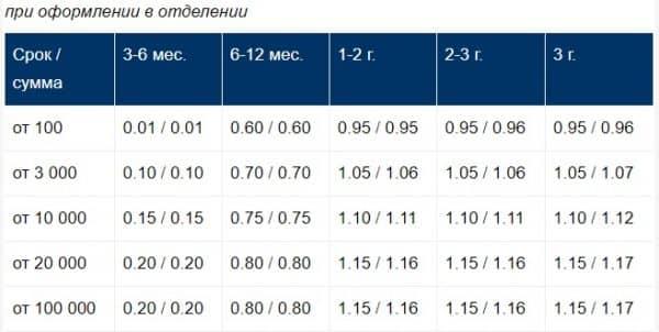 Установленные условия в «Сбербанке РФ» по депозитам в долларах «Пополняй»/«Пополняй-Online»